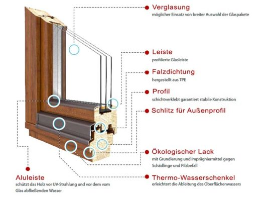 Holzfenster_Softline